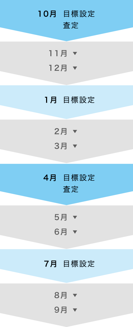 10月目標設定査定 1月目標設定 4月目標設定査定  7月目標設定