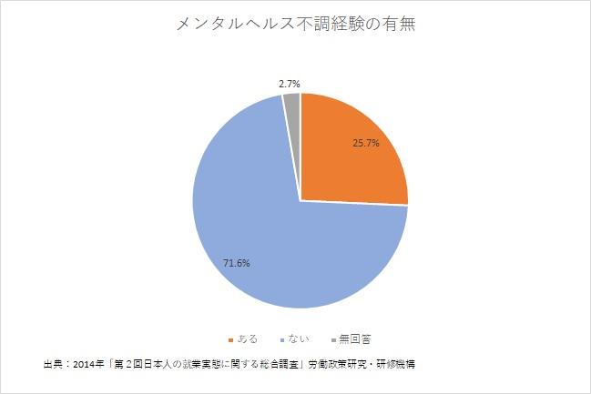 【グラフ】メンタルヘルス不調経験の有無