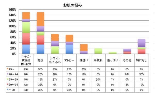 【グラフ】肌の悩み