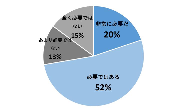 Q.「医師の働き方改革」は、日本の医療現場に必要だと思いますか?