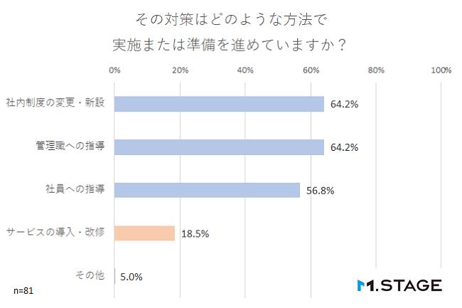 【graph】その対策はどのような方法で実施または準備を進めていますか?