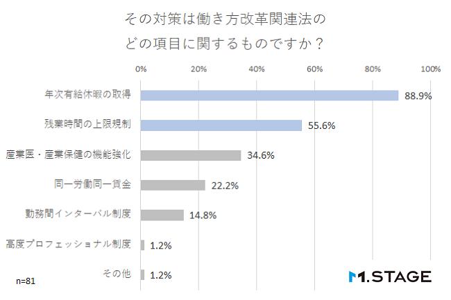 【graph】その対策は働き方改革関連法のどの項目に関するものですか?