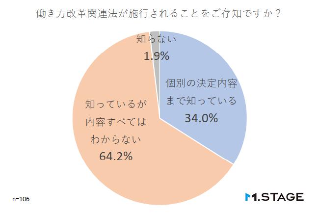 【graph】働き方改革関連法が施行されることをご存知ですか?
