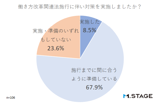 【graph】働き方改革関連法施行に伴い対策を実施しましたか?
