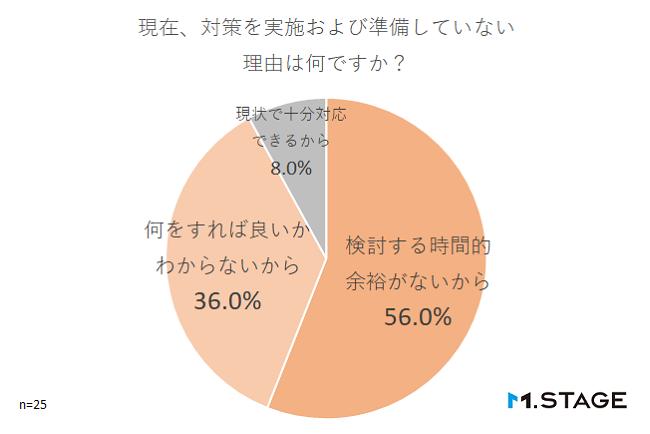 【graph】現在、対策を実施および準備していない理由は何ですか?