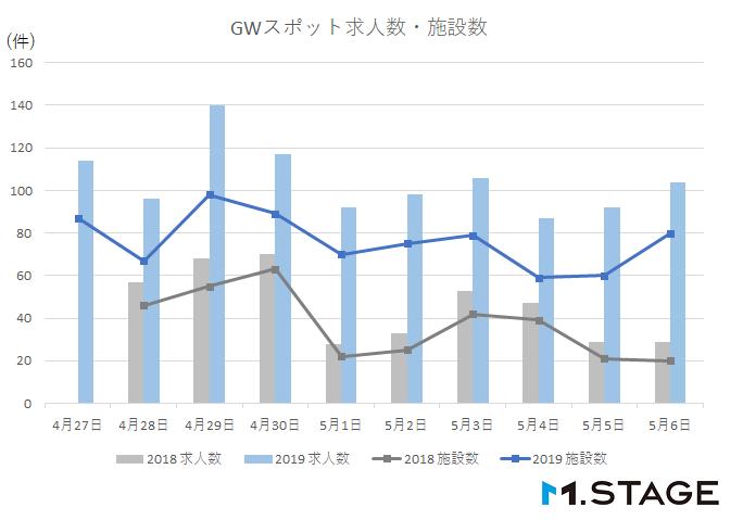 GWスポット求人数・施設数